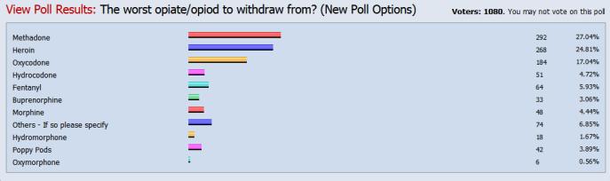 Opiate Withdrawal Chart
