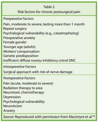 RiskFactors Post-Surg Pain