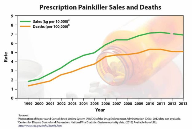 Painkiller sales + deaths
