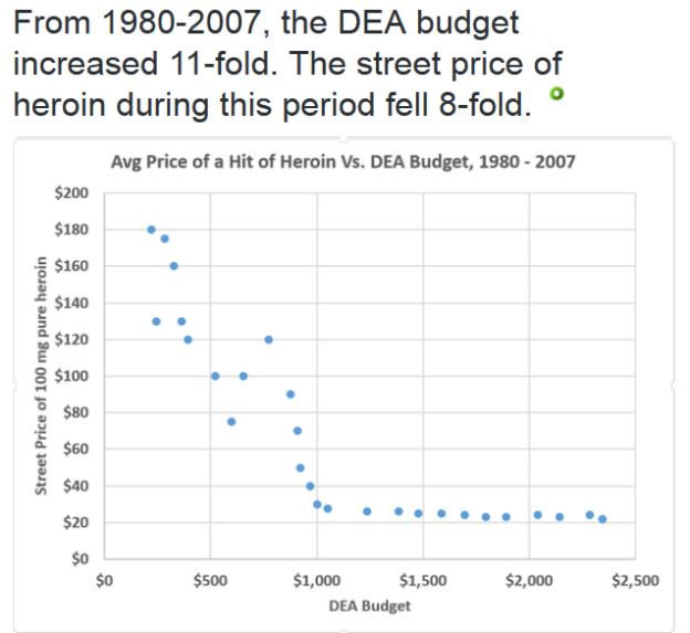 DEA budget vs heroin price