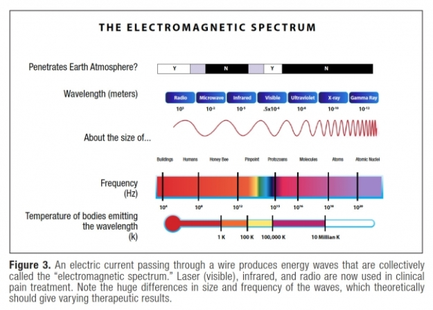 electromag spectrum