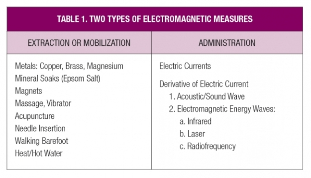 electromagnetic types