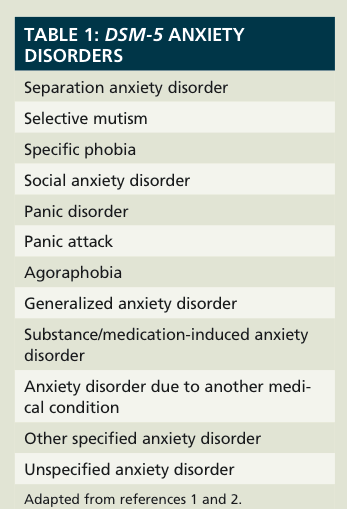 generalised anxiety disorder gad theories and treatment Theory epidemiology anxiety treatment and research centre first-choice antidepressant use in adults with depression or generalised anxiety disorder.