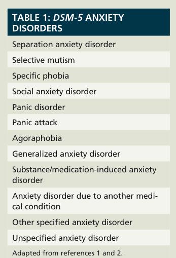 Anxiety DSM-5