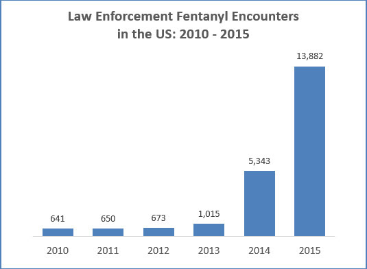 fentanyl encounters