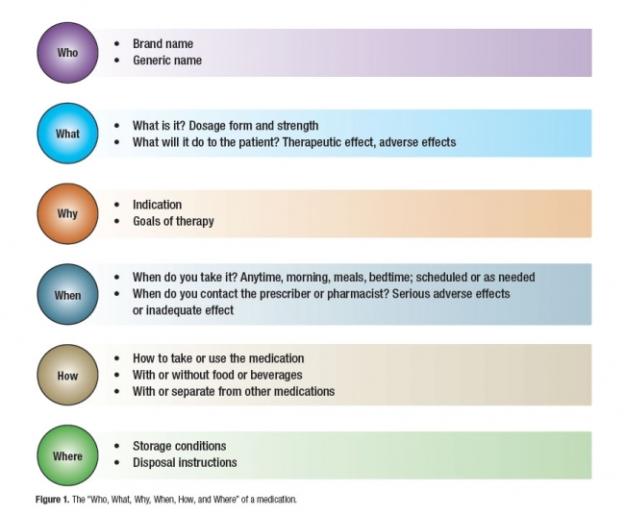 medication-information