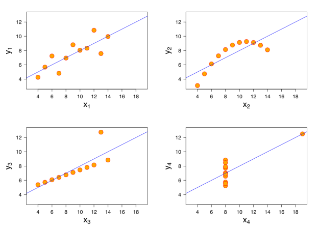 statistics-quartet